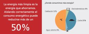Cómo consumimos la energía diariamente y cómo podemos ser eficientes de manera energética. en Vitoria Gasteiz, Álava, País Vasco.